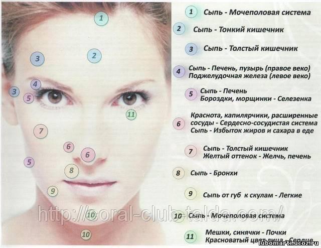 разных болезней на лице:
